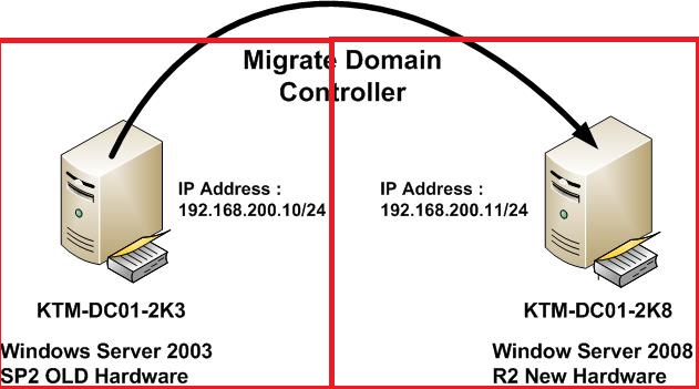 Migrating Active Directory Domain Controller