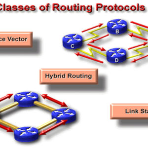 What is Routing Protocols